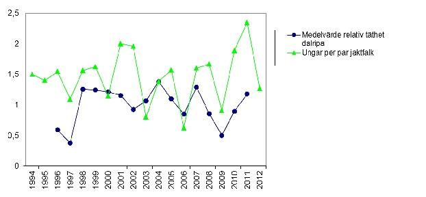 Figur 1. Diagrammet visar relativa medelvärden för dalripa under augusti månad samt häckningsutfallet för jaktfalk i form av antal boungar fördelat på antal par respektive år. Värden för dalripa från 2012 saknas. Data för Jämtlands län. Källor: Projekt jaktfalk, Länsstyrelsen i Jämtland  och Høgskolen i Hedmark, avdeling for anvendt økologi og landbruksfag, Norge
