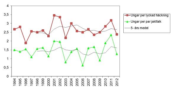 Figur 2. Diagrammet visar häckningsframgången för jaktfalk under perioden 1994-2012 i Jämtlands län uttryckt i genomsnittligt antal ungar per lyckad häckning respektive antalet funna par. För respektive variabel visas även ett fem-års medelvärde. Trenderna visar på en relativt stabil häckningsframgång under perioden. Källa: Projekt jaktfalk och Länsstyrelsen i Jämtlands län.
